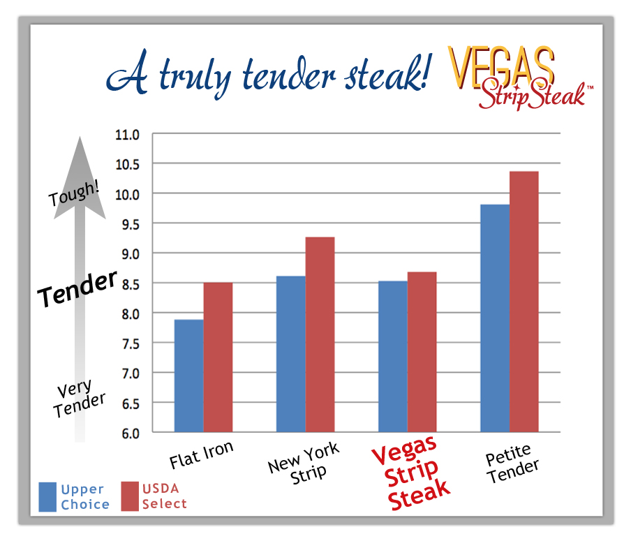 Vegas Strip Steak Tenderness Chart