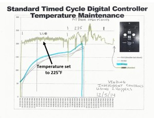 Standard Controller Temps - Click Image for larger view.